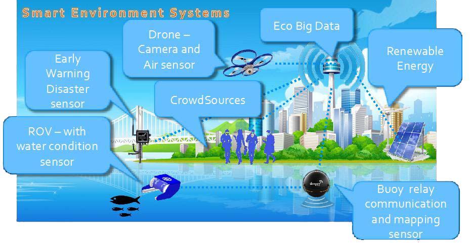 Er2c Unmanned Underwater Vehicle